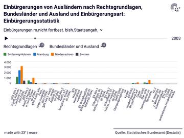 Einbürgerungen von Ausländern nach Rechtsgrundlagen, Bundesländer und Ausland und Einbürgerungsart: Einbürgerungsstatistik