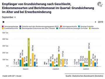 Empfänger von Grundsicherung nach Geschlecht, Einkommensarten und Berichtsmonat im Quartal: Grundsicherung im Alter und bei Erwerbsminderung