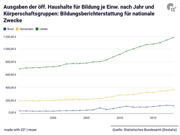 Ausgaben der öff. Haushalte für Bildung je Einw. nach Jahr und Körperschaftsgruppen: Bildungsberichterstattung für nationale Zwecke