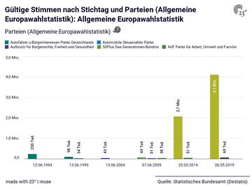Gültige Stimmen nach Stichtag und Parteien (Allgemeine Europawahlstatistik): Allgemeine Europawahlstatistik