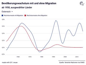 Bevölkerungswachstum mit und ohne Migration