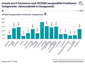 Umsatz aus E-Commerce nach WZ2008 (ausgewählte Positionen): Gastgewerbe: Jahresstatistik im Gastgewerbe
