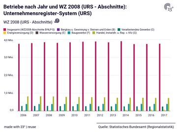 Betriebe nach Jahr und WZ 2008 (URS - Abschnitte): Unternehmensregister-System (URS)