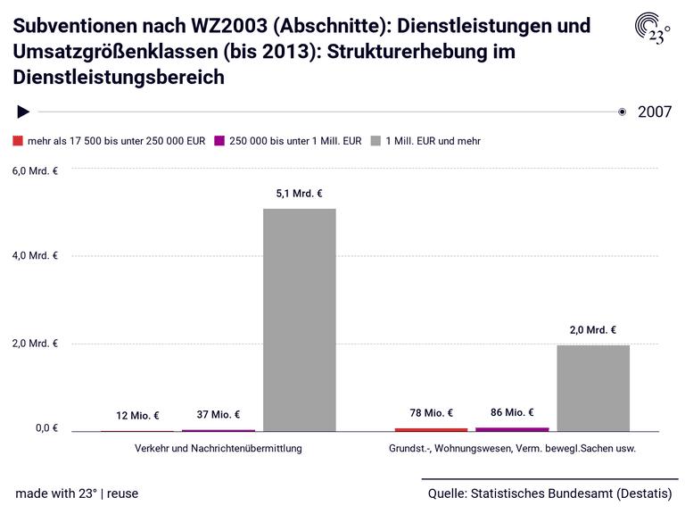 Subventionen nach WZ2003 (Abschnitte): Dienstleistungen und Umsatzgrößenklassen (bis 2013): Strukturerhebung im Dienstleistungsbereich
