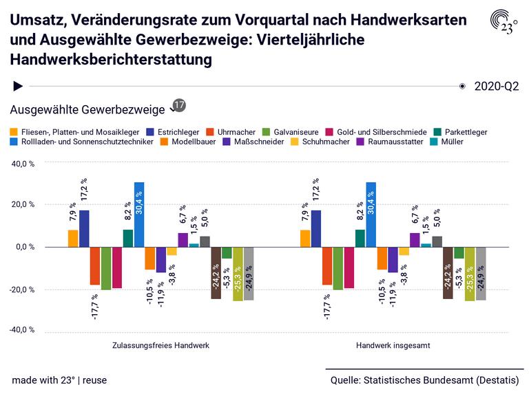 Umsatz, Veränderungsrate zum Vorquartal nach Handwerksarten und Ausgewählte Gewerbezweige: Vierteljährliche Handwerksberichterstattung