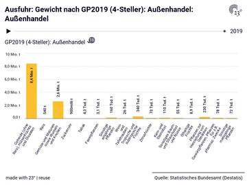 Ausfuhr: Gewicht nach GP2019 (4-Steller): Außenhandel: Außenhandel