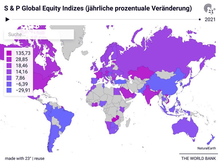 S & P Global Equity Indizes (jährliche prozentuale Veränderung)