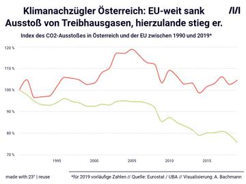 Klimanachzügler Österreich: EU-weit sank Ausstoß von Treibhausgasen, hierzulande  stieg er.
