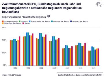 Zweitstimmenanteil SPD, Bundestagswahl nach Jahr und Regierungsbezirke / Statistische Regionen: Regionalatlas Deutschland