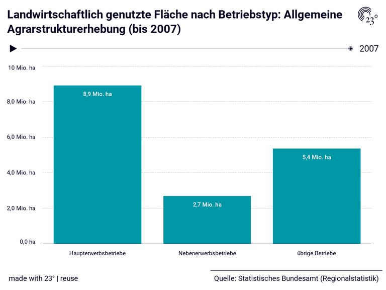 Landwirtschaftlich genutzte Fläche nach Betriebstyp: Allgemeine Agrarstrukturerhebung (bis 2007)