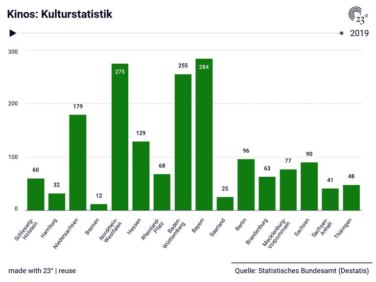 Kinos: Kulturstatistik