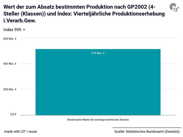Wert der zum Absatz bestimmten Produktion nach GP2002 (4-Steller (Klassen)) und Index: Vierteljährliche Produktionserhebung i.Verarb.Gew.