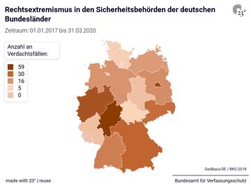 Rechtsextremismus in den Sicherheitsbehörden der deutschen Bundesländer