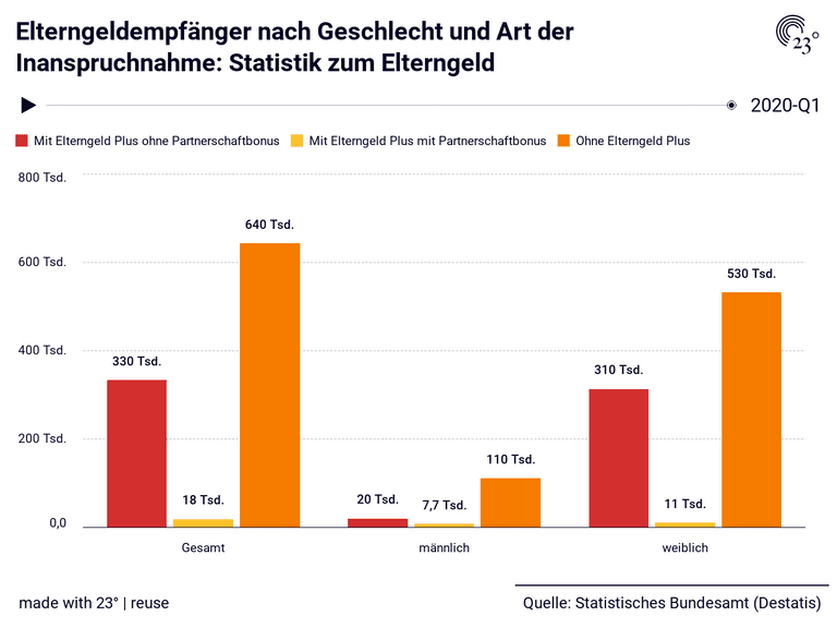 Elterngeldempfänger nach Geschlecht und Art der Inanspruchnahme: Statistik zum Elterngeld