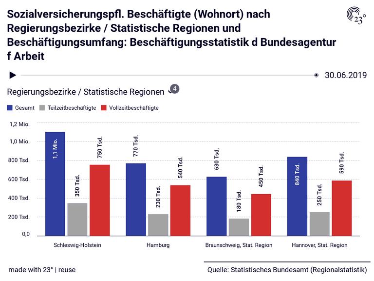 Sozialversicherungspfl. Beschäftigte (Wohnort) nach Regierungsbezirke / Statistische Regionen und Beschäftigungsumfang: Beschäftigungsstatistik d Bundesagentur f Arbeit