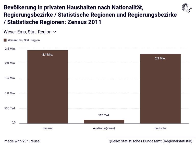 Bevölkerung in privaten Haushalten nach Nationalität, Regierungsbezirke / Statistische Regionen und Regierungsbezirke / Statistische Regionen: Zensus 2011