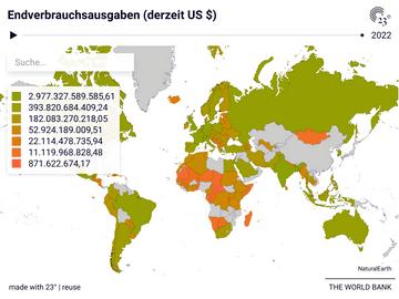 Endverbrauchsausgaben (derzeit US $)