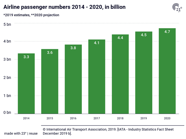 Airline passenger numbers 2014 - 2020, in billion