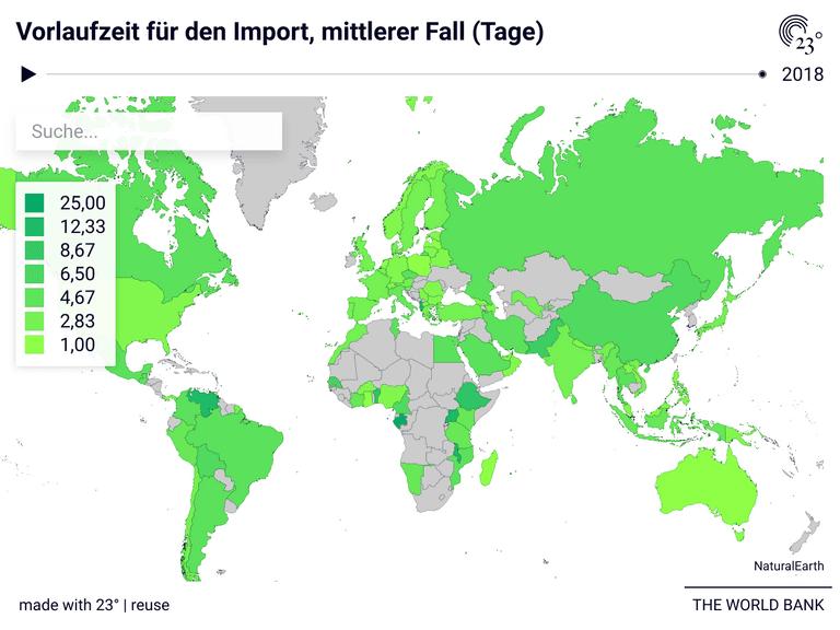 Vorlaufzeit für den Import, mittlerer Fall (Tage)