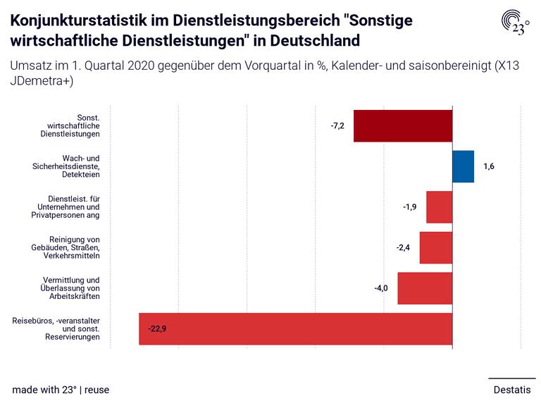 """Konjunkturstatistik im Dienstleistungsbereich """"Sonstige wirtschaftliche Dienstleistungen"""" in Deutschland"""