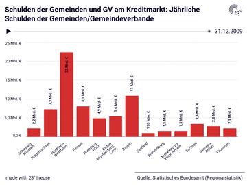 Schulden der Gemeinden und GV am Kreditmarkt: Jährliche Schulden der Gemeinden/Gemeindeverbände