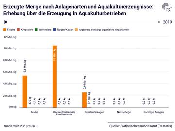 Erzeugte Menge nach Anlagenarten und Aquakulturerzeugnisse: Erhebung über die Erzeugung in Aquakulturbetrieben