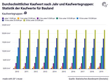 Durchschnittlicher Kaufwert nach Jahr und Kaufwertegruppen: Statistik der Kaufwerte für Bauland