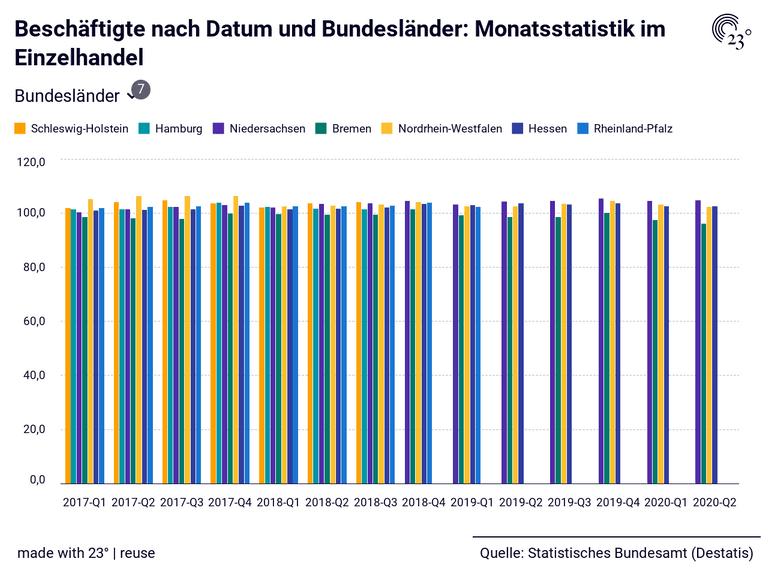 Beschäftigte nach Datum und Bundesländer: Monatsstatistik im Einzelhandel