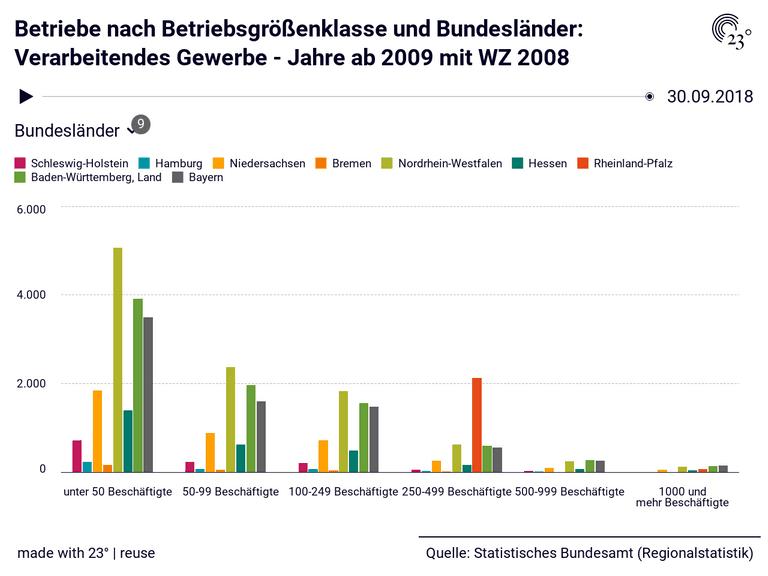 Betriebe nach Betriebsgrößenklasse und Bundesländer: Verarbeitendes Gewerbe - Jahre ab 2009 mit WZ 2008