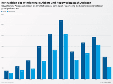 Kennzahlen der Windenergie: Abbau und Repowering nach Anlagen