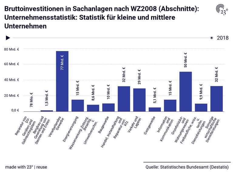 Bruttoinvestitionen in Sachanlagen nach WZ2008 (Abschnitte): Unternehmensstatistik: Statistik für kleine und mittlere Unternehmen