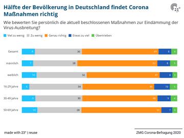 Hälfte der Bevölkerung in Deutschland findet Corona Maßnahmen richtig