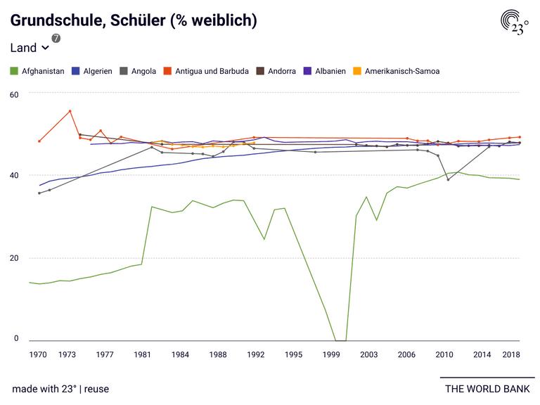 Grundschule, Schüler (% weiblich)