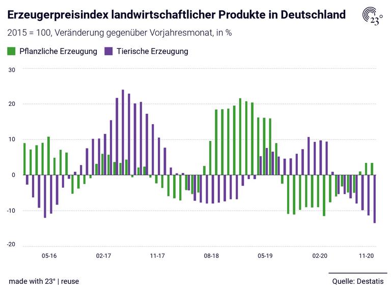 Erzeugerpreisindex landwirtschaftlicher Produkte in Deutschland