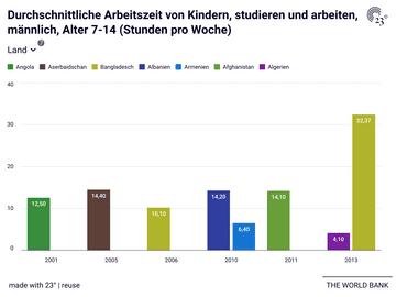 Durchschnittliche Arbeitszeit von Kindern, studieren und arbeiten, männlich, Alter 7-14 (Stunden pro Woche)