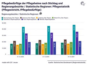 Pflegebedürftige der Pflegeheime nach Stichtag und Regierungsbezirke / Statistische Regionen: Pflegestatistik (Pflegeeinricht./Pflegebedürftige)