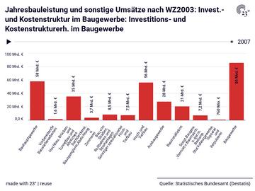 Jahresbauleistung und sonstige Umsätze nach WZ2003: Invest.- und Kostenstruktur im Baugewerbe: Investitions- und Kostenstrukturerh. im Baugewerbe