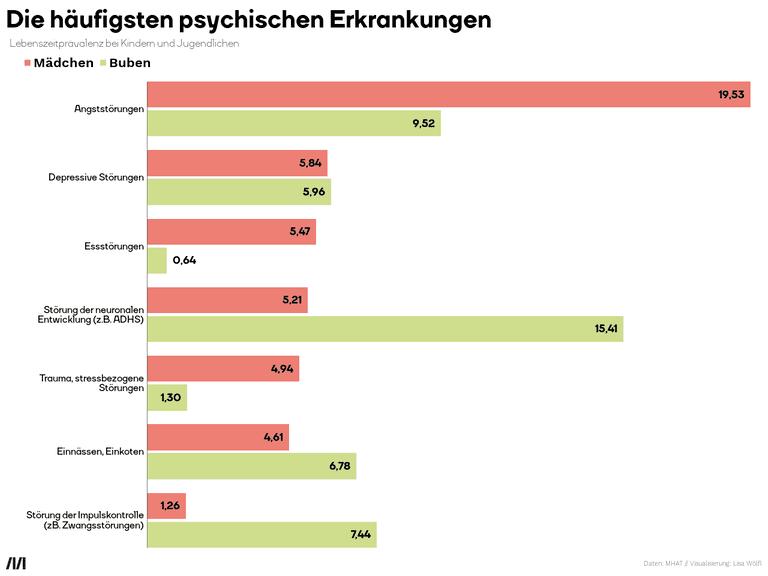 Die häufigsten psychischen Erkrankungen