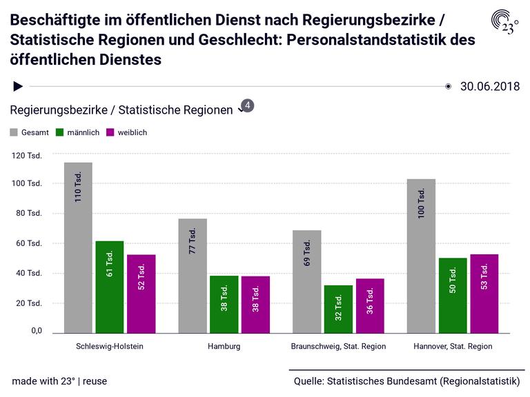 Beschäftigte im öffentlichen Dienst nach Regierungsbezirke / Statistische Regionen und Geschlecht: Personalstandstatistik des öffentlichen Dienstes
