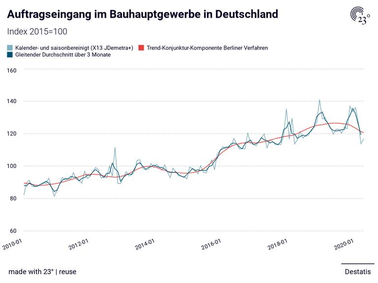 Auftragseingang im Bauhauptgewerbe in Deutschland