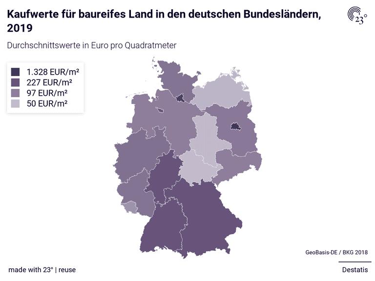 Kaufwerte für baureifes Land in den deutschen Bundesländern, 2019