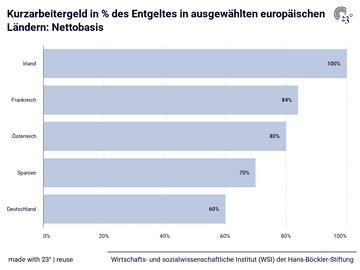 Kurzarbeitergeld in % des Entgeltes in ausgewählten europäischen Ländern: Nettobasis