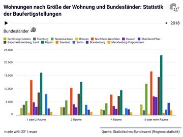 Wohnungen nach Größe der Wohnung und Bundesländer: Statistik der Baufertigstellungen
