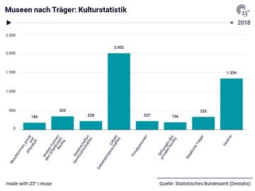 Museen nach Träger: Kulturstatistik