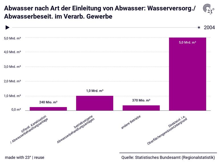 Abwasser nach Art der Einleitung von Abwasser: Wasserversorg./ Abwasserbeseit. im Verarb. Gewerbe