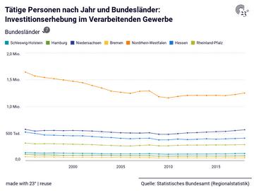 Tätige Personen nach Jahr und Bundesländer: Investitionserhebung im Verarbeitenden Gewerbe