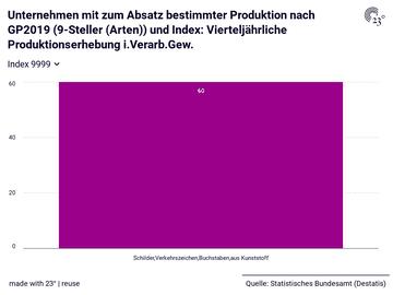 Unternehmen mit zum Absatz bestimmter Produktion nach GP2019 (9-Steller (Arten)) und Index: Vierteljährliche Produktionserhebung i.Verarb.Gew.