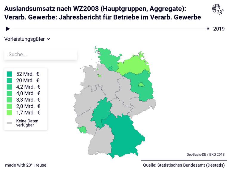 Auslandsumsatz nach WZ2008 (Hauptgruppen, Aggregate): Verarb. Gewerbe: Jahresbericht für Betriebe im Verarb. Gewerbe