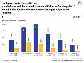 Hochgerechnete Haushalte nach Haushaltsnettoeinkommensklassen und Früheres Bundesgebiet / Neue Länder: Laufende Wirtschaftsrechnungen: Allgemeine Angaben