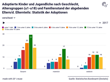 Adoptierte Kinder und Jugendliche nach Geschlecht, Altersgruppen (u1-u18) und Familienstand der abgebenden Eltern/d. Elternteils: Statistik der Adoptionen